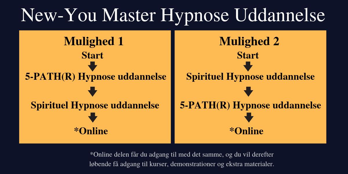 Hypnose master København